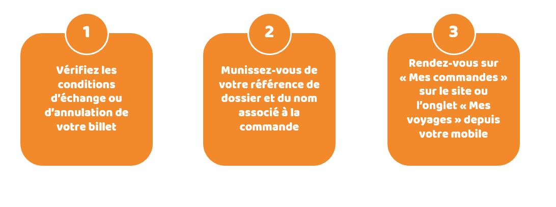 Les étapes qui permettent d'échanger ou d'annuler un billet de train sur OUI.sncf